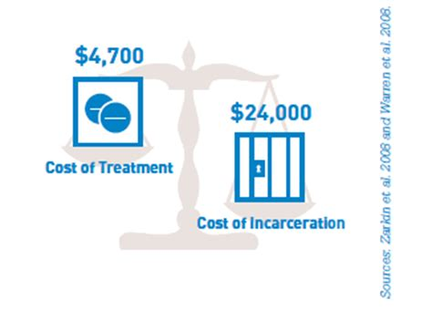 Cost Of Detox Treatment by Is Providing Abuse Treatment To Offenders Worth The