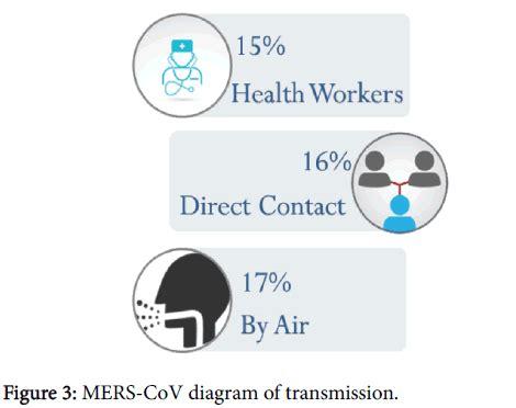 biology  medicine diagram transmission