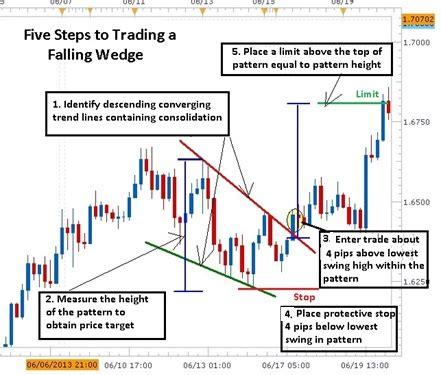 Do Pattern Day Trading Rules Apply To Forex   5 easy steps to trade the forex falling wedge price pattern