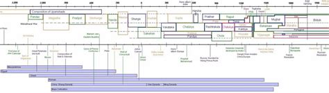 indian history flowchart goal ias indian history timeline diagram easy to remember
