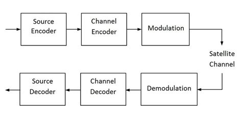 Draw And Explain The Block Diagram Of A Simple