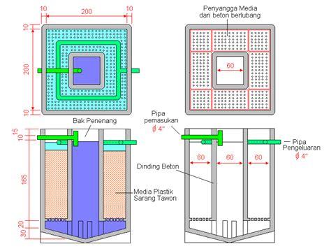 design engineering detail adalah teknologi pengolahan air limbah rumah sakit dengan sistem
