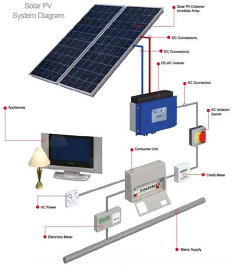 how to install solar system at home g r edwardes solar pv installer