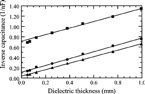 capacitor dielectric thickness a plot of the inverse capacitance versus the dielectric thickness with