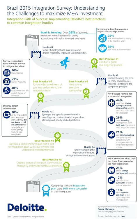 post merger integration plan template fantastic integration plan template pictures inspiration