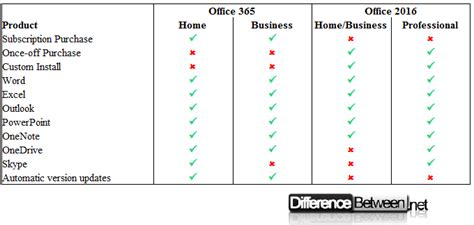 what is the difference between office 2011 home and difference between office 365 and office 2016 difference