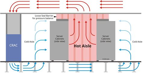 Optimal Temperature For Server Room by Air Flow Containment Dcim Pro