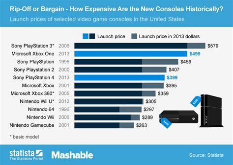 httpblog configmgrftw comcomparing the two modes of microsoft intune chart rip off or bargain how expensive are ps4 and xbox