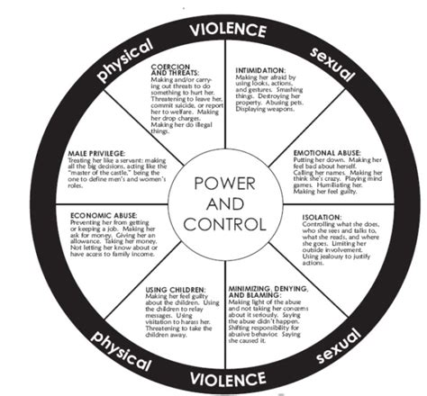 cycle of domestic violence diagram are you in an abusive relationship policies nyit