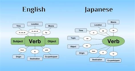 japanese verb pattern the logic behind japanese sentence structure 80 20 japanese