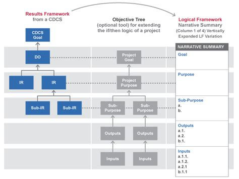 logical framework lf project starter usaid cdcs to project linkages project starter usaid