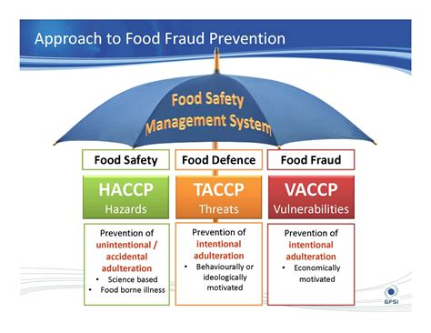 food defense plan template gfsi direction on food fraud and vulnerability assessment