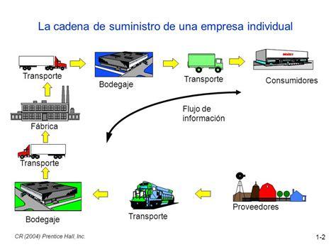 administracion de cadena de suministro y logistica logistica de los negocios y de la cadena un tema vital