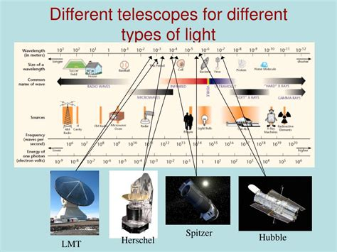 Light L Types by Ppt The Sky Is Our Laboratory Powerpoint Presentation