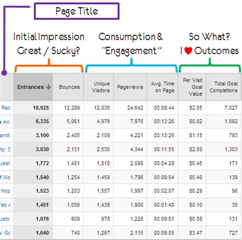 analytics template 3 awesome downloadable custom web analytics reports