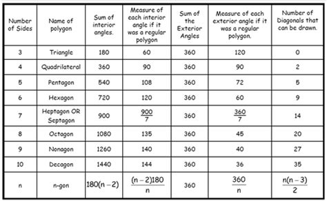 Sum Of Interior Angles Chart by Schrier Leanne Unit 3