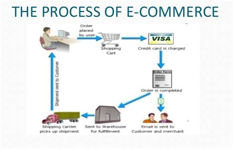e commerce business requirements for starting an e commerce business legalraasta