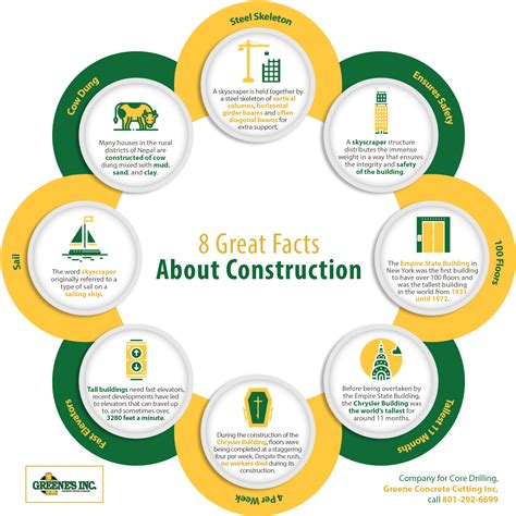 random facts about 2017 what makes 2017 a year to remember books 8 great facts about construction shared info graphics