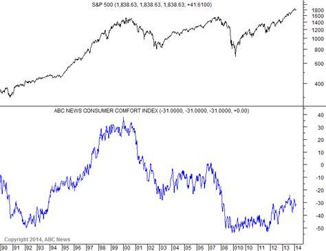 comfort index economicgreenfield economic expansion recession or
