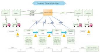 Company Value Stream Map   Free Company Value Stream Map