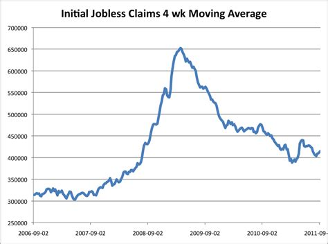 initial unemployment claims chart initial jobless claims avondale asset management