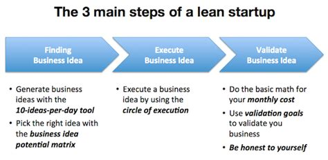 business ideas and 4 steps to make it profitable lean startup the 3 steps to build a lean startup