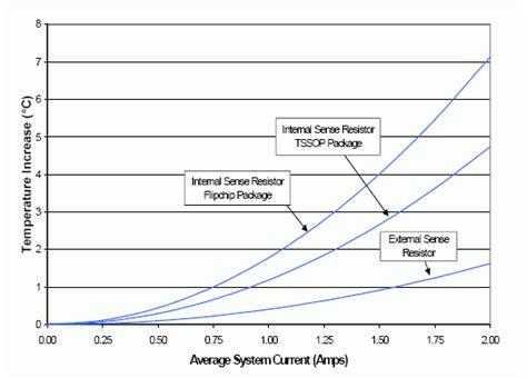 ti digital resistor chip resistor self heating 28 images resistor self heating ni digital multimeters help
