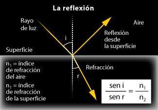 imagenes de la reflexion y refraccion luz 211 ptica refracci 243 n de la luz