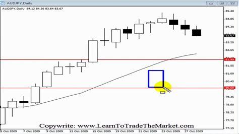 forex trading tutorial deutsch inside bar forex trading strategy tutorial youtube