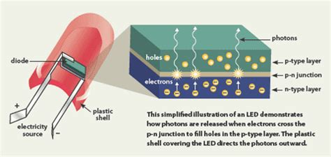 How Does A Led Light Bulb Work Dorks For Leds Unite 5 Reasons Why The 2014 Nobel Physics Prize Is Right On Union Of