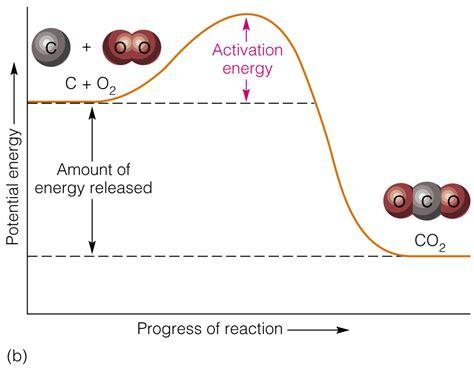 activation energy diagram free program activation energy diagram