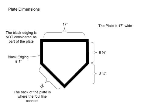 hs softball strike zone ppt
