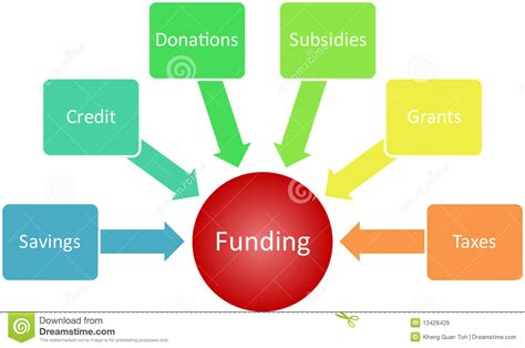 Mba Funding Corp by Funding Management Business Diagram Stock Illustration
