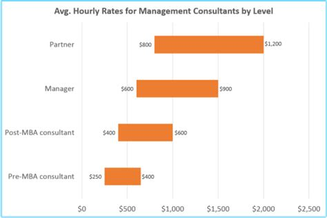How Much Business Consultants Charge Mba how much do business consultants charge per hour quora