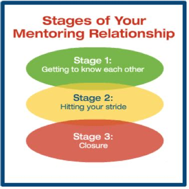 which stage of mentoring is most comfortable for the novice understanding relationship development girls group