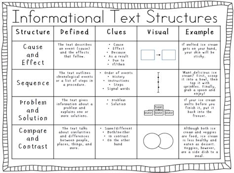 Text Structure Worksheets 4th Grade by Informational Text Structures Fourth Grade Weebly