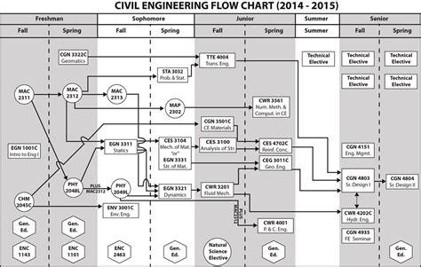 civil engineering ucf flowchart civil engineering flowchart 28 images industrial