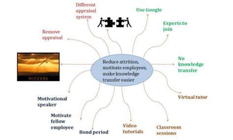 design thinking hawaii ड ज इन थ क ग आईड एट स ट ज व च र करन क चरण