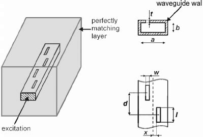 tilted rectangular waveguide slot antenna 3 d view left and side scientific diagram