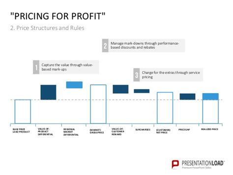 Pricing Policy Ppt Slide Template Pricing Structure Template