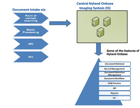 onbase workflow project management technology fusion hyland onbase