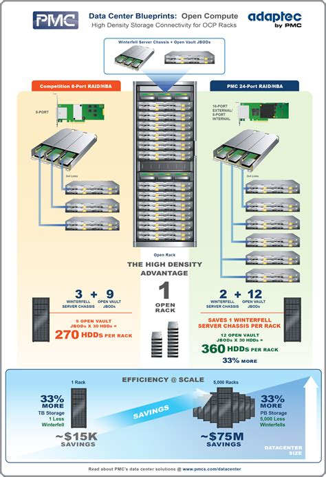 Rack Scale Architecture by Specifications And Other Projects Across The