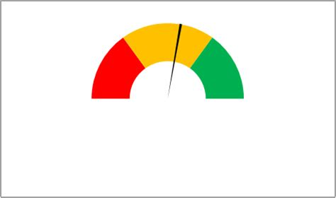 custom charts in excel gauge chart aka dial