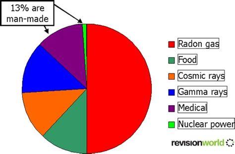background radiation background radiation isotopes gcse revision physics