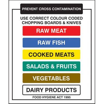 Guide To Kitchen Knives by Use Correct Colour Coded Chopping Boards And Knives Signs
