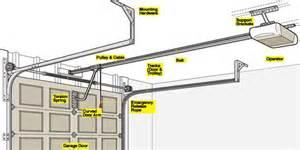 How To Hook Up Garage Door Opener Garage Door Opener 101 How A Garage Door Works