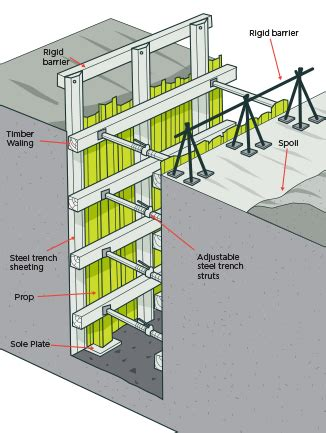 layout and excavation definition fig 36 timber shoring with steel trench sheeting for