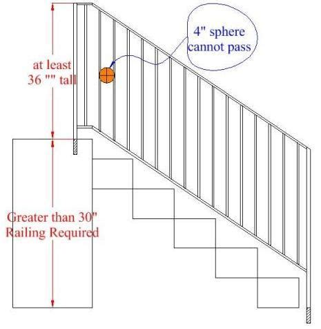 banister railing code great handrail height for your home ideas 2018