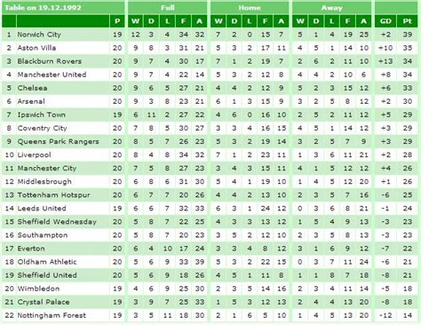 epl table january 2014 was this the oddest looking premier league table of all