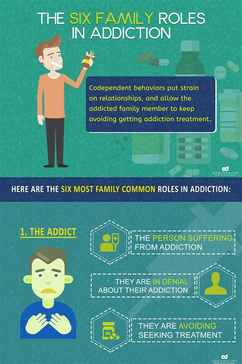 Can A Family Member Committ Someone To Detox by Take Warning Of The 6 Most Common Family Roles In Addiction